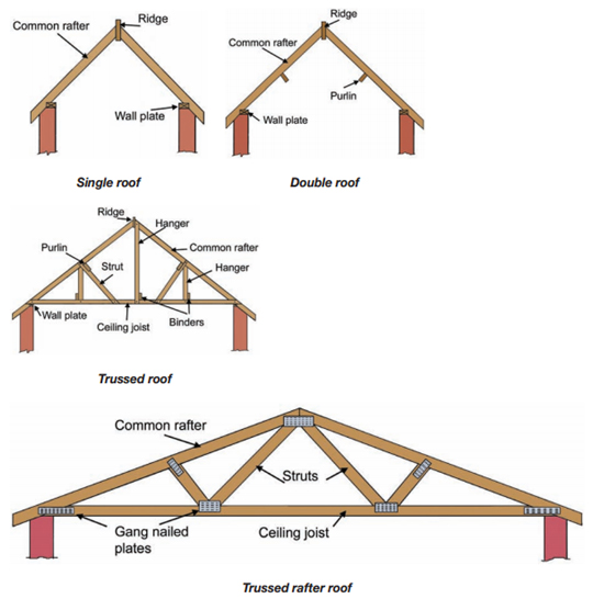 The Structure Of A Residential Roof A Amp J Reliable