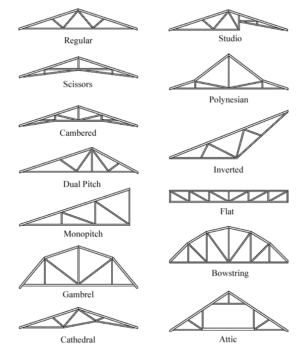 Roof truss designs a j reliable for Pitched roof design plans