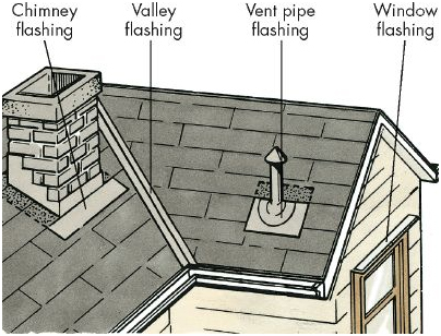 What Is Roof Flashing A Amp J Reliable